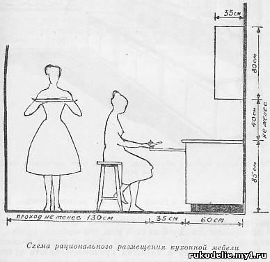 Размеры кухни, как правило,